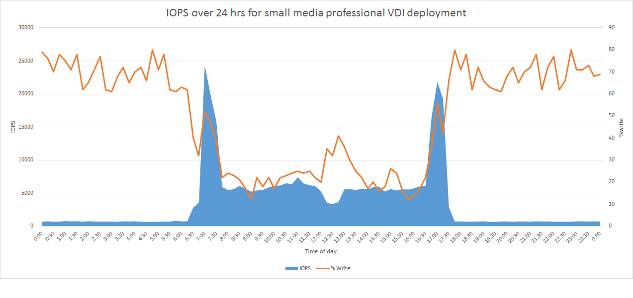 VDI Media Professional Graph