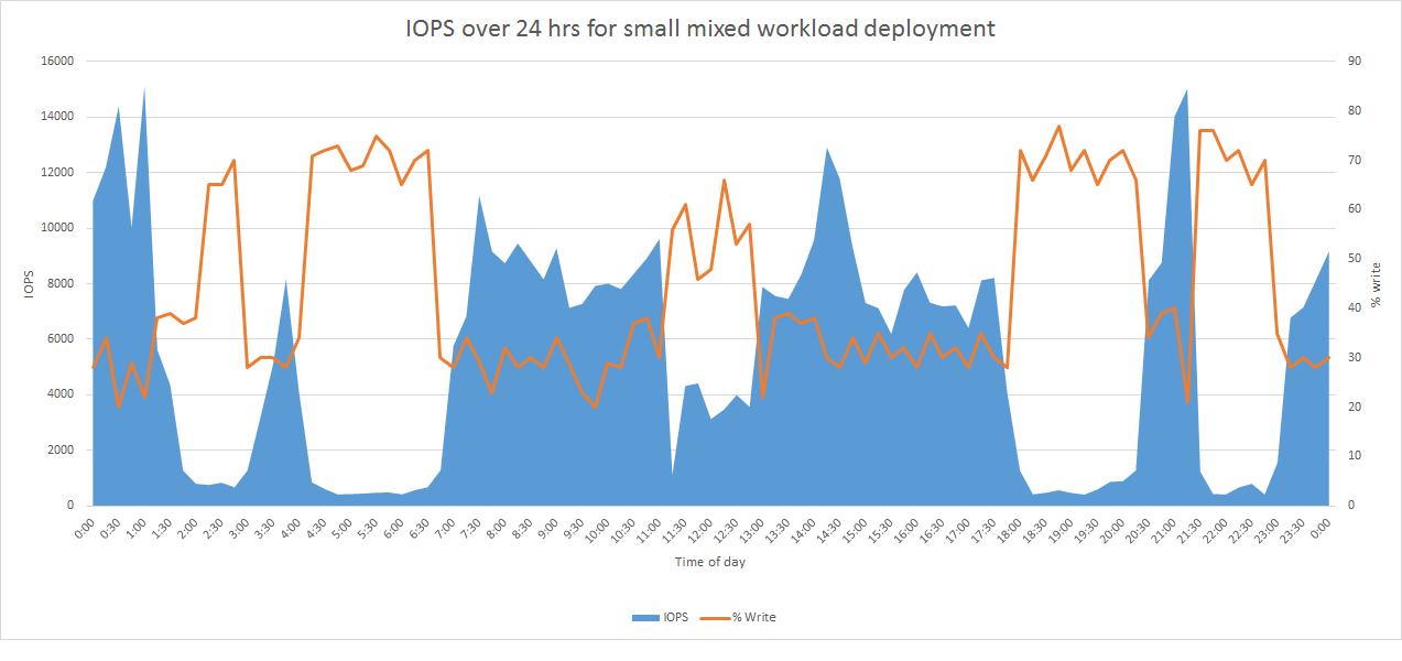 VDI Mixed Workload Graph