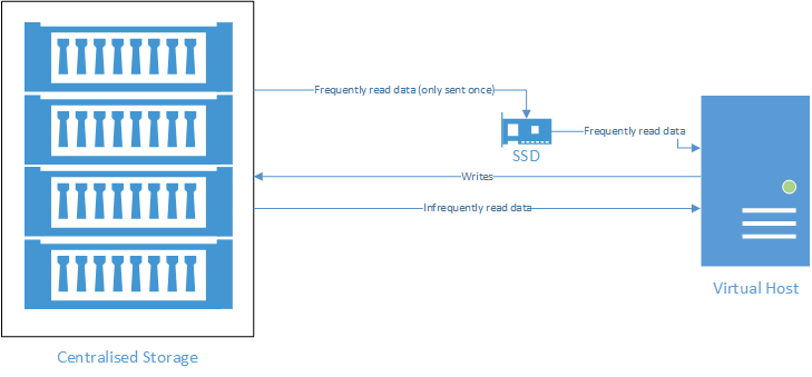 VDI Mixed Workload Visio