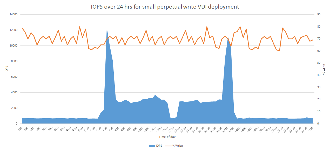 VDI Perpetual Write Graph