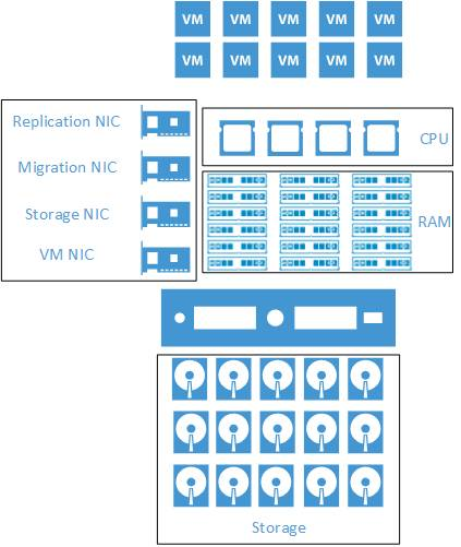 VDI Server Resources Visio