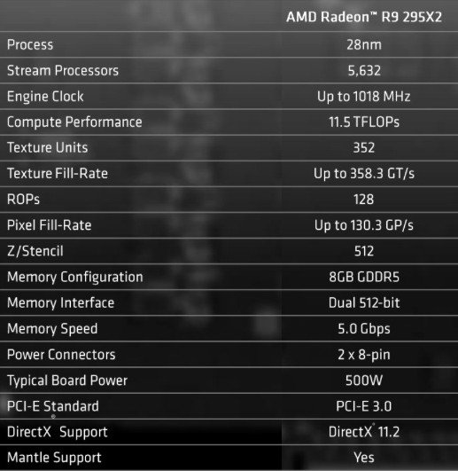 Specifications of the AMD Radeon R9 295X2 graphics card