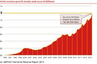 Growth of internet advertising revenue to 2013