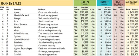 List of the top 15 companies in the San Jose Mercury News SV150