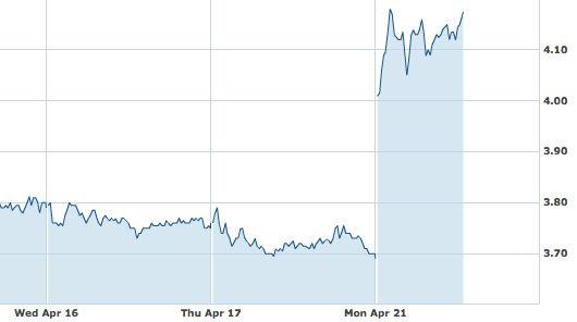 AMD's Monday, April 21 stock price rise