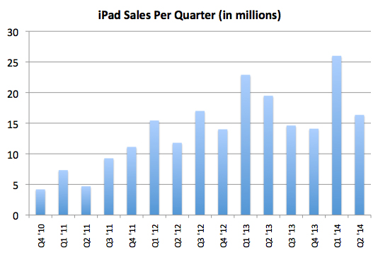 Apple historical iPad sales chart