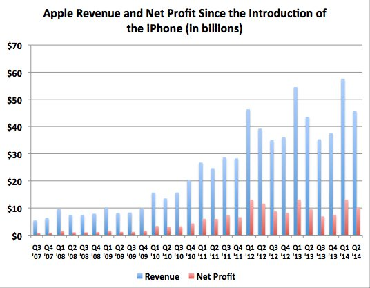 Apple historical revenue and profit chart