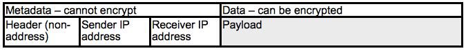 Metadata and data