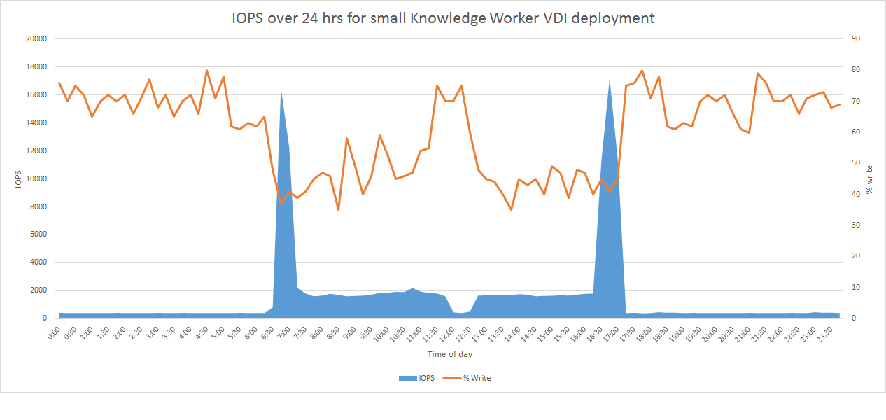 VDI Knowledge Worker Graph