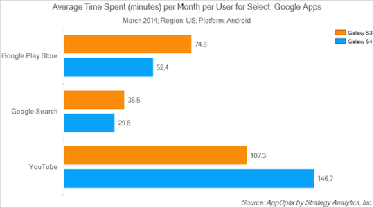 Samsung phone users use lots of Google apps and services