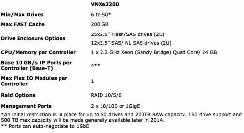 VNXe3200 config details