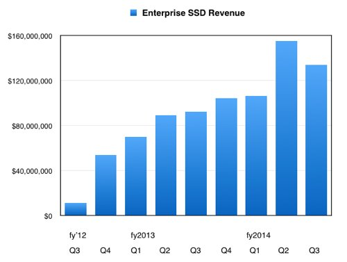 WD_ent_SSD_Revs_to_Q3_fy2014