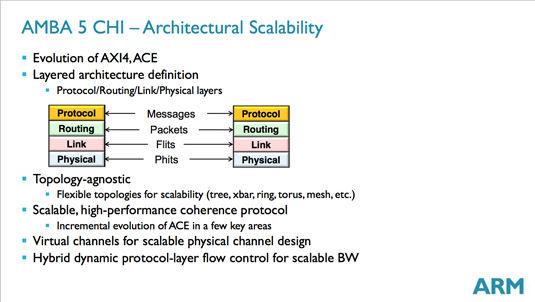 AMBA 5 CHI: architectural scalability slide