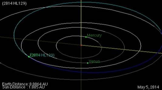 Asteroid 2014 HL129 squeaks past