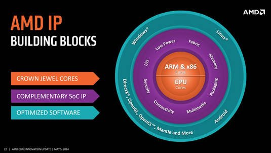 Slide from AMD 'Core Innovations' event: 'AMD IP Building Blocks'