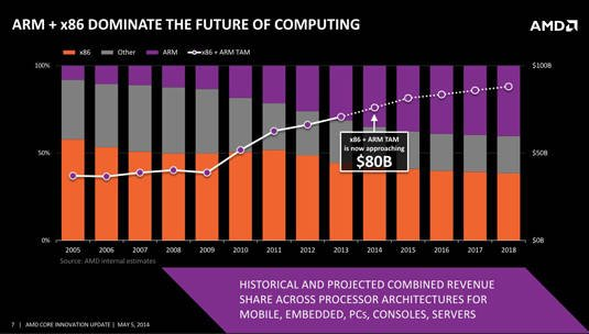 Slide from AMD 'Core Innovations' event: 'ARM and x86 Dominate the Future of Computing'
