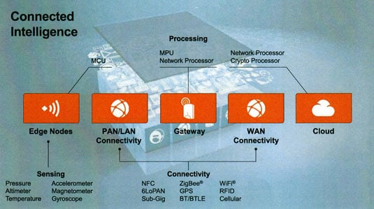Freescale Connected Intelligence networking