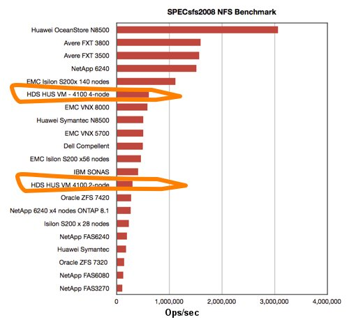 HDS all-flash HUS VM SPECsfs2008 benchmark results