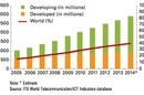 The ITU's 2014 internet population data