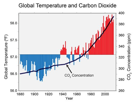 Chart: global temperature and concentration of atmospheric CO2