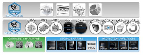 ViPR_SW-defined_storage_portfolio