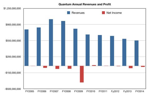 Quantum Results to Q4 fy2014