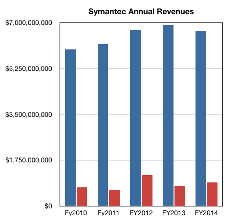 Symantec full year results