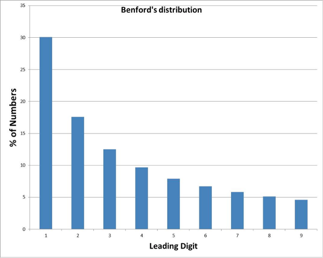 Benford distortion