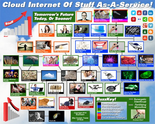 Our Cloud Internet Of Stuff As-A-Service Infographic!