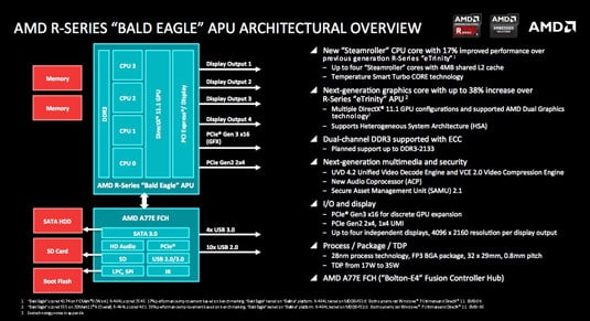 AMD R-Series embedded 'Bald Eagle' APU architecture