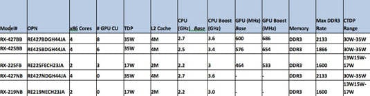 SKUs of AMD's new 'Bald Eagle' embedded processors
