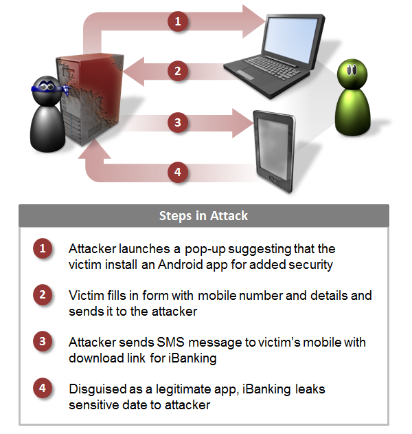 iBanking infection flow