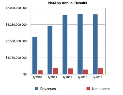 NetApp annual results