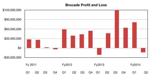 Brocade's quarterly income