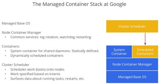 Googlecontainers