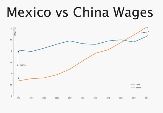 Hourly wages in Mexico and China since 2003, as measured in US dollars