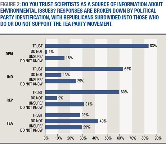 Survey result about whether New Hampshire residents trust scientists on environmental issues, broken down by political party