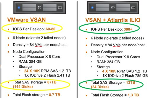 Atlantis USX and VSAN