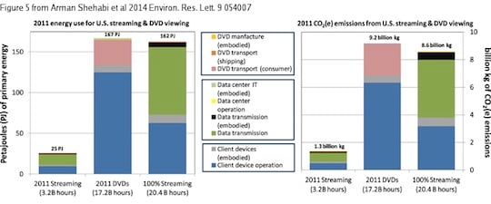 Streaming versus DVDs - energy use
