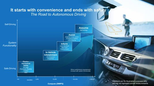 Slide from 'Intel Puts Automotive Innovation into High Gear' presentation: 'The Road to Autonomous Driving'