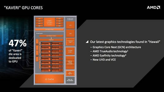 AMD Kaveri for Mobile: GPU cores block diagram