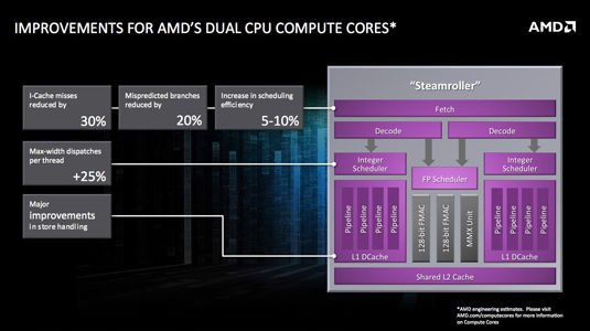 AMD Kaveri for Mobile: CPU cores block diagram