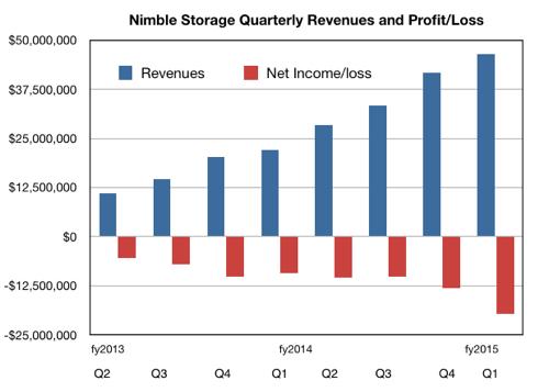 Nimble Storage results Q1 fy2015