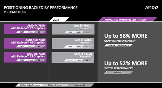 AMD Kaveri for Mobile: performance comparison with Intel