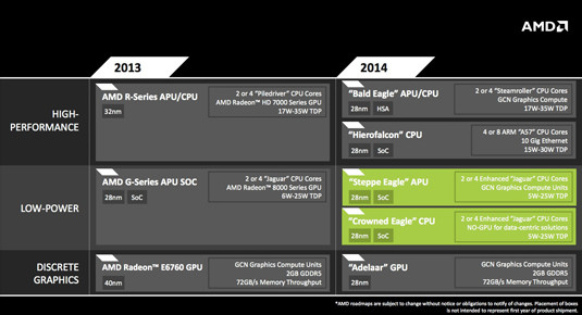 AMD embedded roadmap, with details of G-Series 'Steppe Eagle' and 'Crowned Eagle'