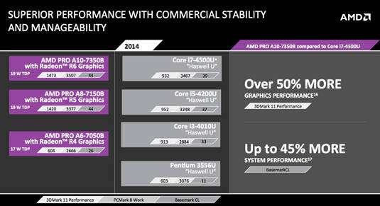 AMD Kaveri for Mobile: performance comparison with Intel – Pro Series