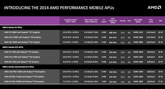 AMD Kaveri for Mobile: product SKUs