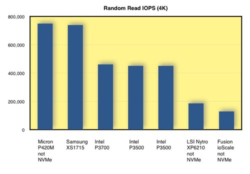 NVMe performance chart