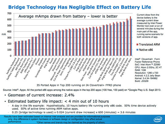 Intel refutes ARM: battery-life chart