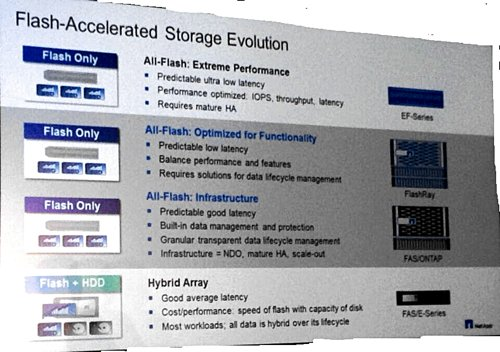 NetApp flash product positioning